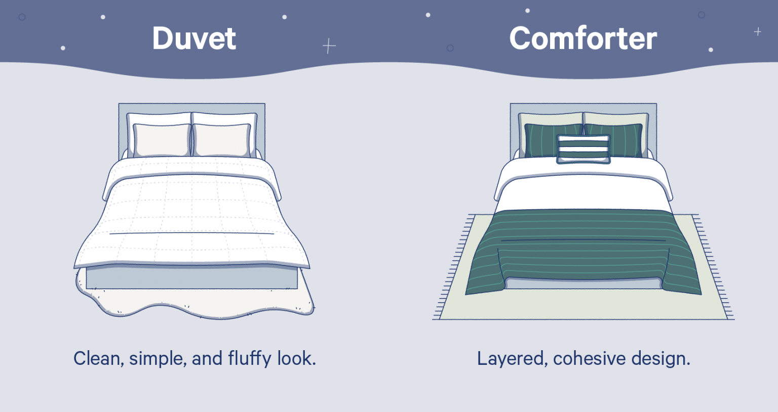 The main difference between a duvet and a comforter
